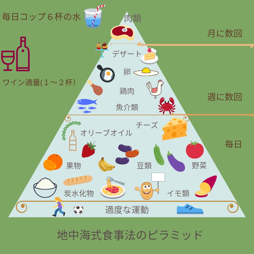 地中海式食事法ピラミッド